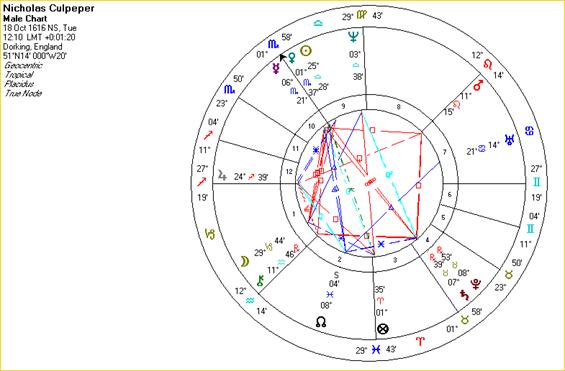 Solar Fire screenshot: Culpeper's natal chart