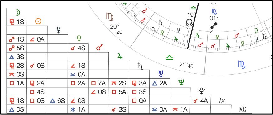 Layout #2 Natal Chart Grid