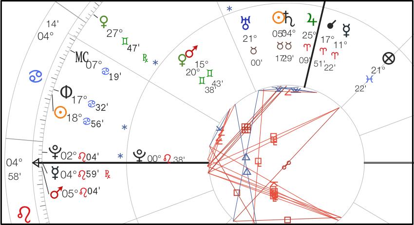 Mars progressed square the radical Sun
