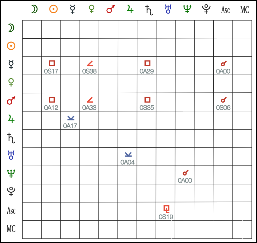 Traditional Aspect Grid - Bi-Wheel