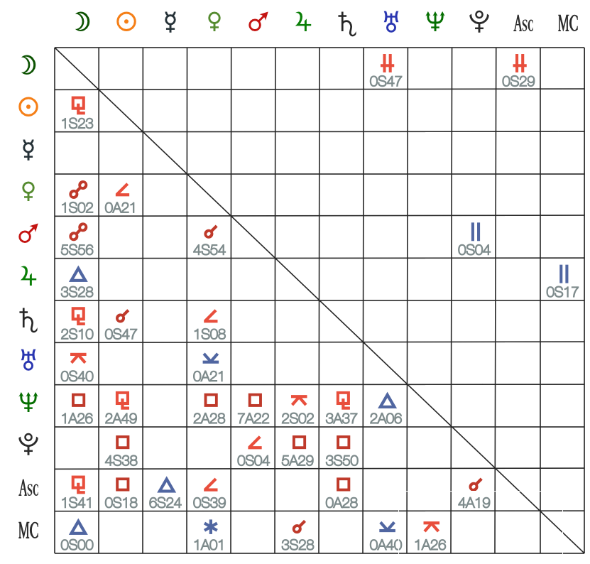 Traditional Aspect Grid - Natal