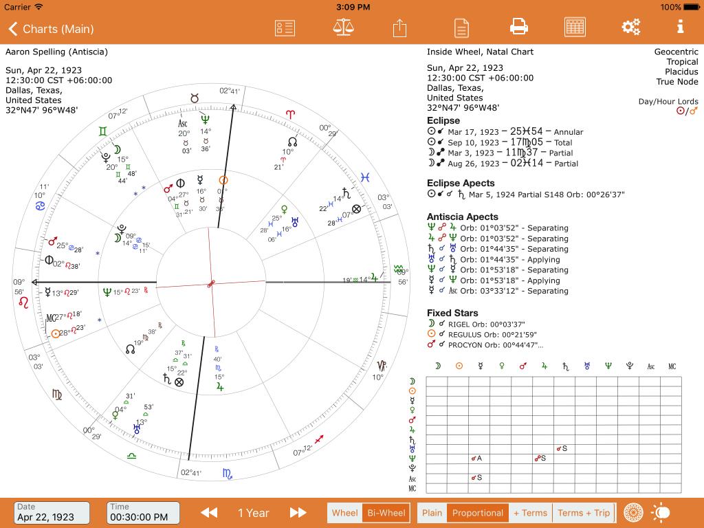 Full Landscape Antiscia chart