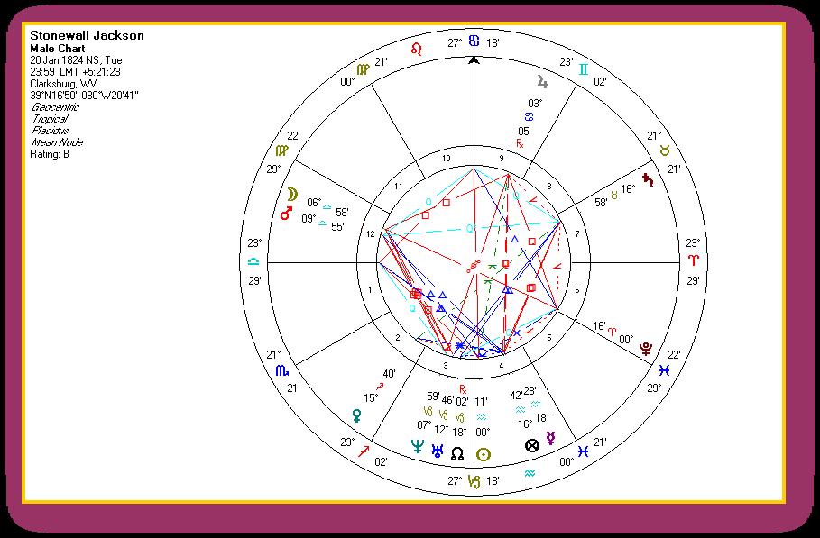 Solar Fire Stonewall Jackson Chart