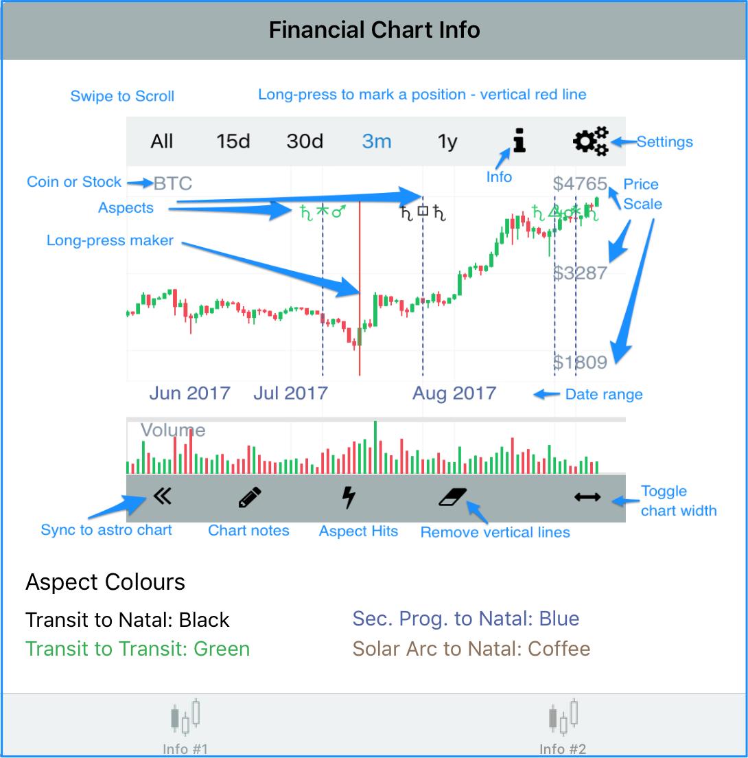Financial Chart Info