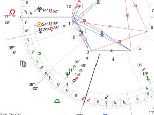 Natal chart Sun trine Jupiter