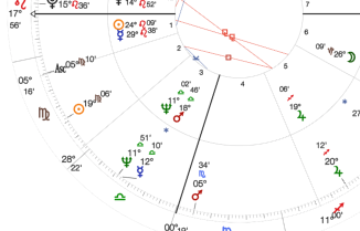 Progressed chart Sun square Jupiter