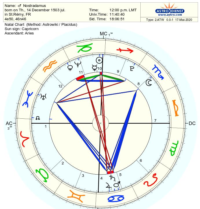 Nostradamus astro.com